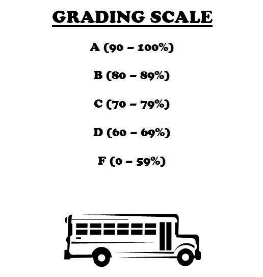 Grades…What Do They Really Say About a Student